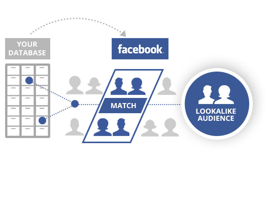 facebook-LookalikeAudience scheme