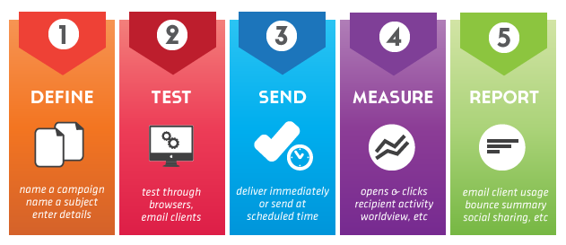 processes-in-email-marketing