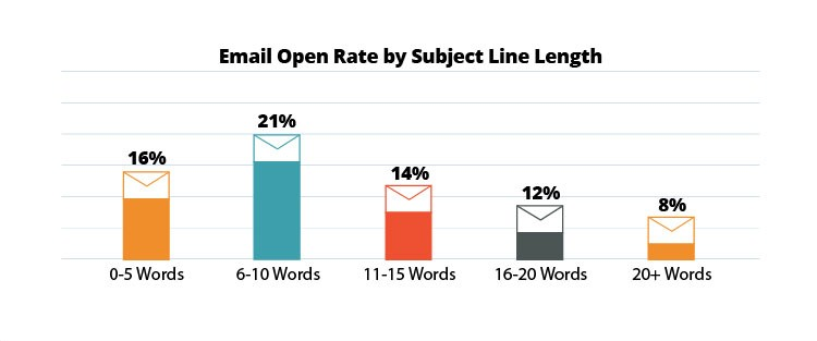 Email-Open-Rate by subject line