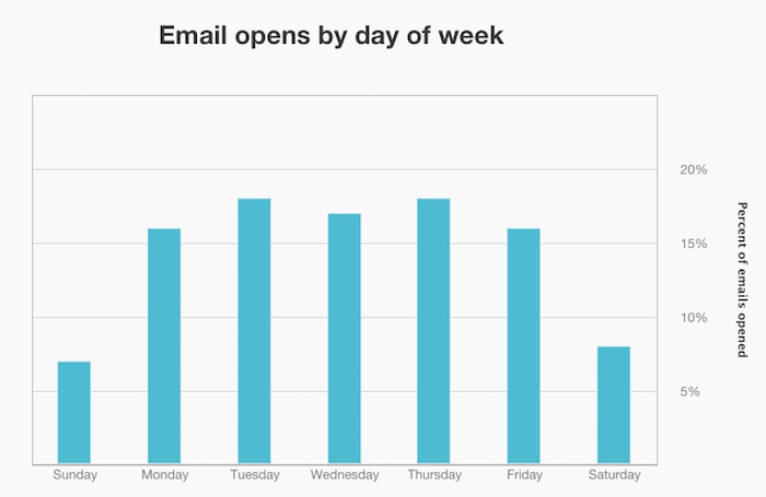 best time for send your email - graph