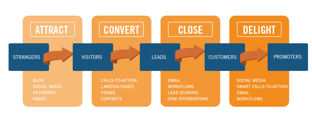 Inbound-Marketing-graph