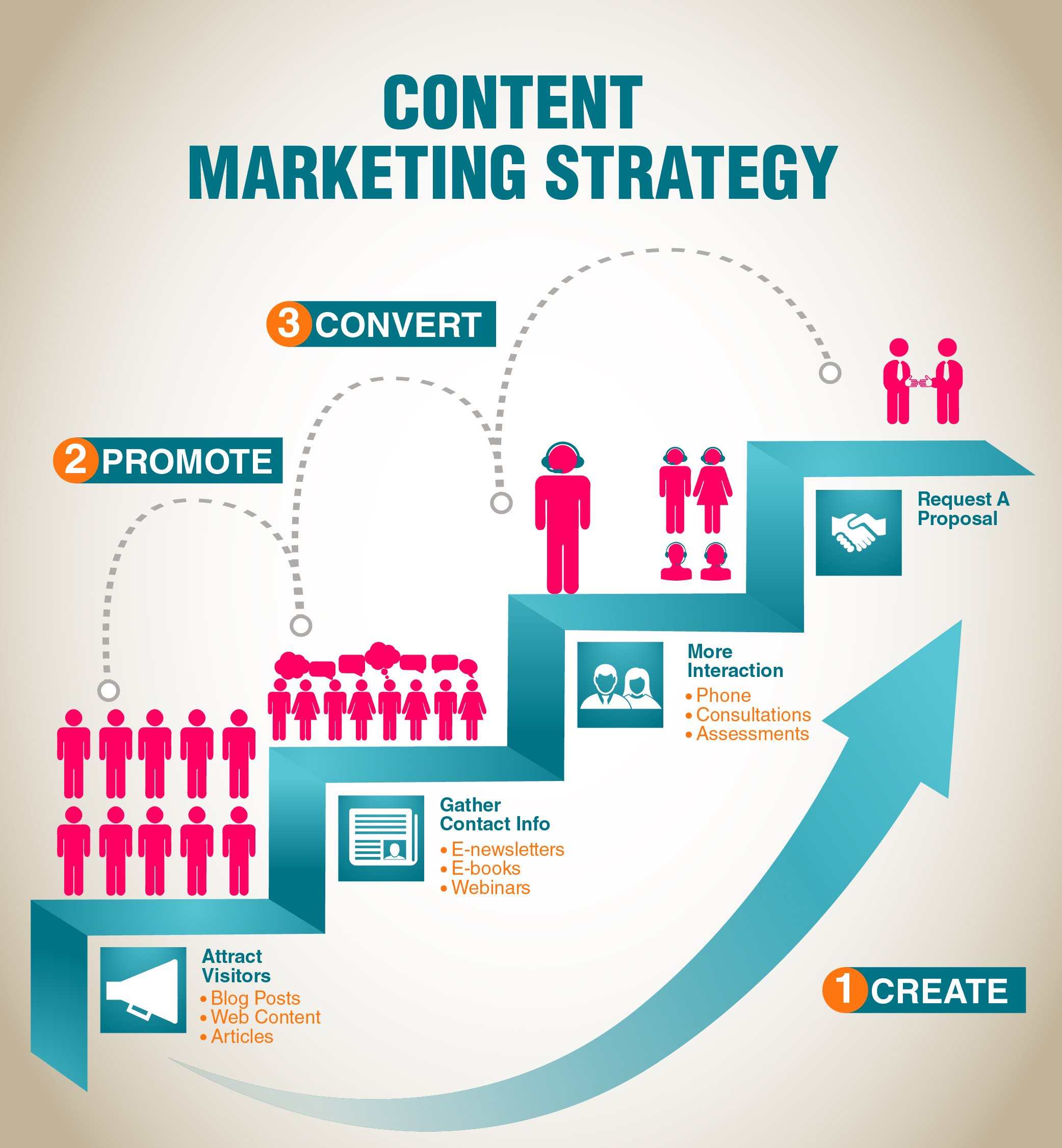 Content marketing strategy scheme