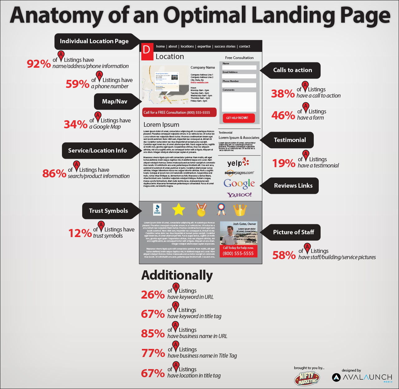 anatomy of an optimal landing_page scheme