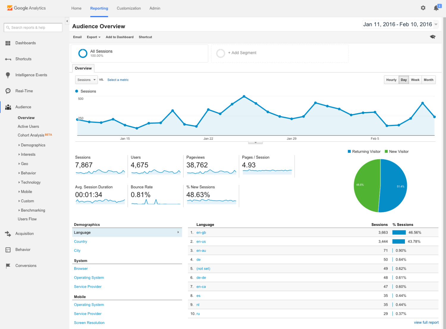 google-analytics-statistics