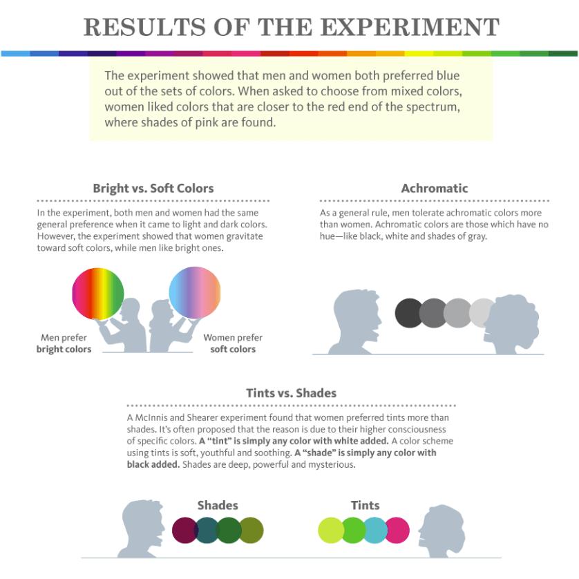 color-shades-men-vs-women