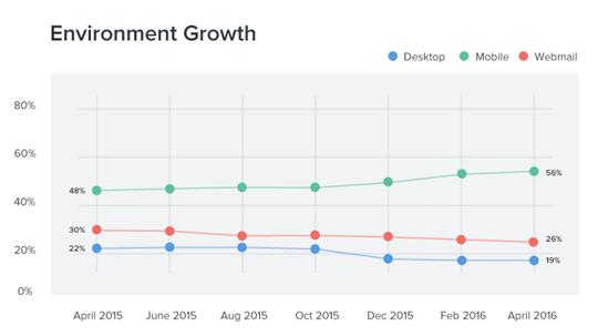 chrat-growing-mobile-users