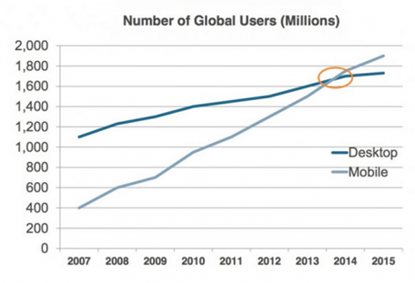 number-of-global-email-users