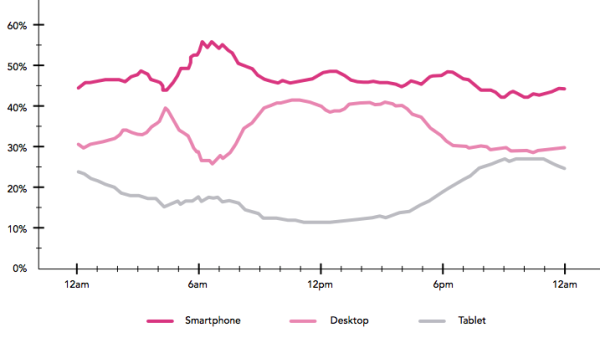 chart-usage-of-devices
