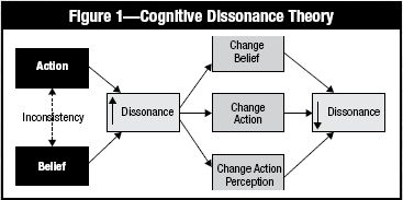 cognitive-disonance-model