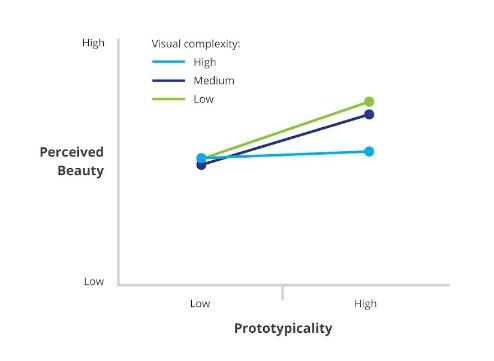 prototipicality-graph